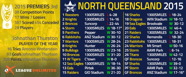 Turning Point Three straight losses to start the season is like rocking up to the party ... Selected North Queensland Cowboys .