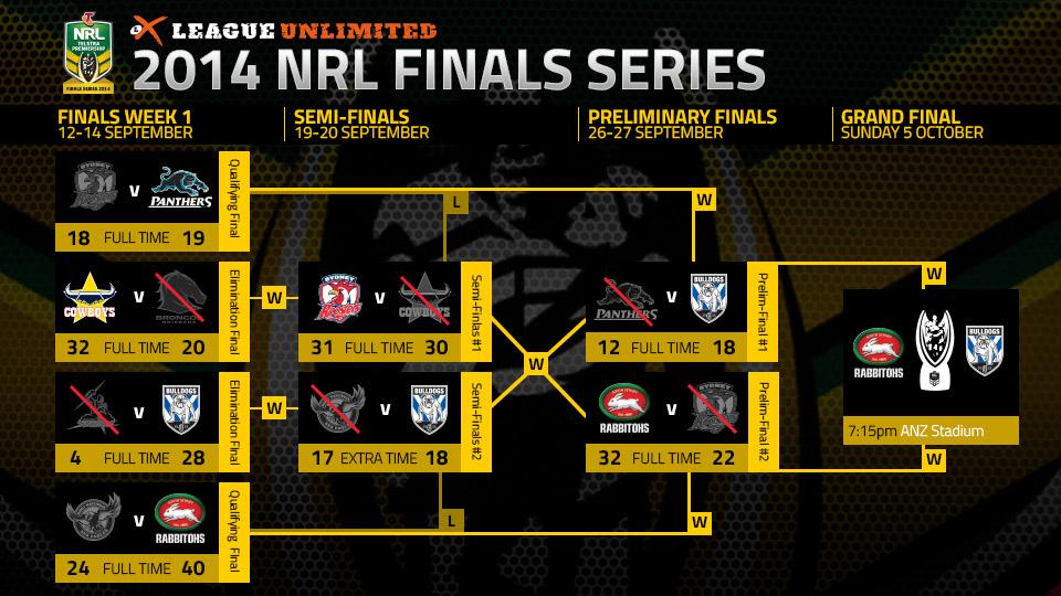 2014 Finals Roadmap October 5 League Unlimited