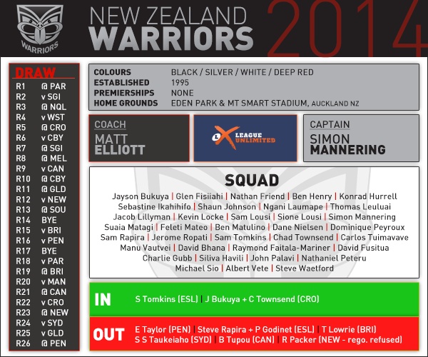NZ Warriors pre season card