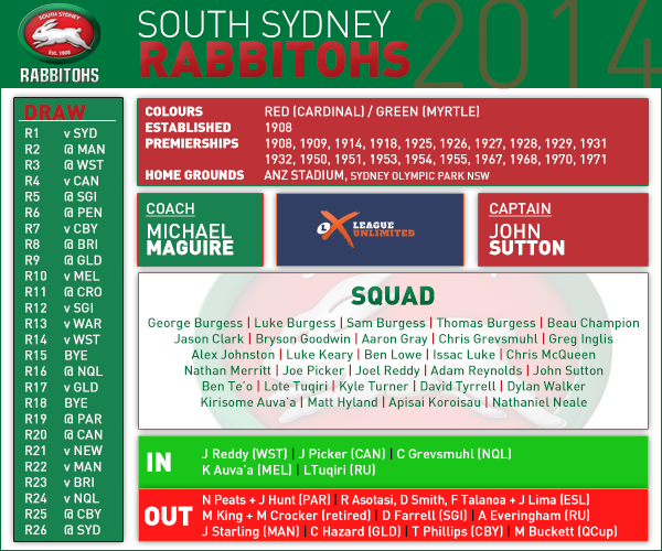 South Sydney pre season card