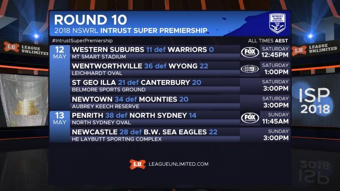 NSWISP2018 R10 FIN