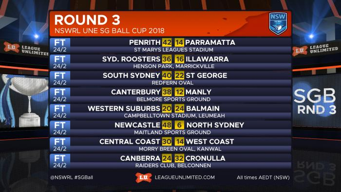 RESULTS Ball R3