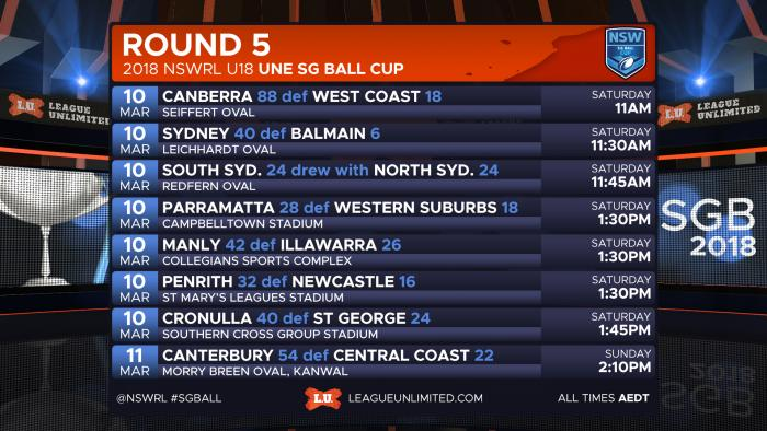RESULTS Ball R5