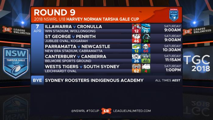 RESULTS Gale R9